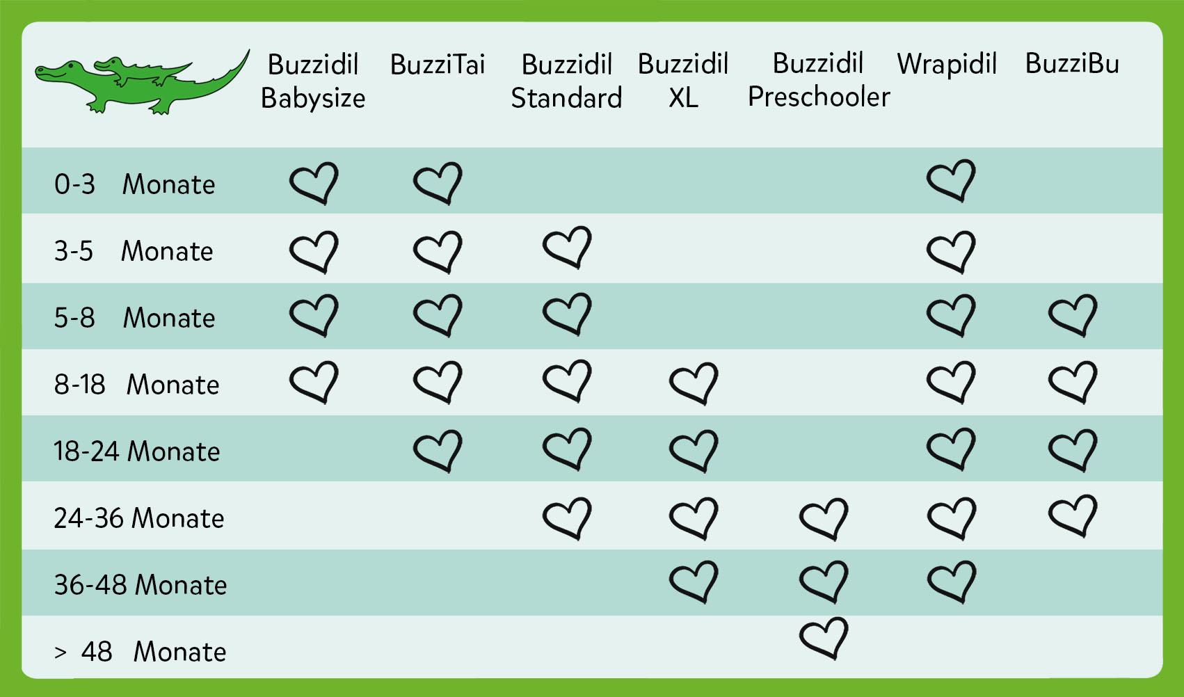 Tragehilfen-Vergleich: Tragehilfen für Neugeborene, Toddler und Kleinkinder - welche Babytrage passt wann? Die Alterstabelle im Tragehilfen-Wegweiser hilft.