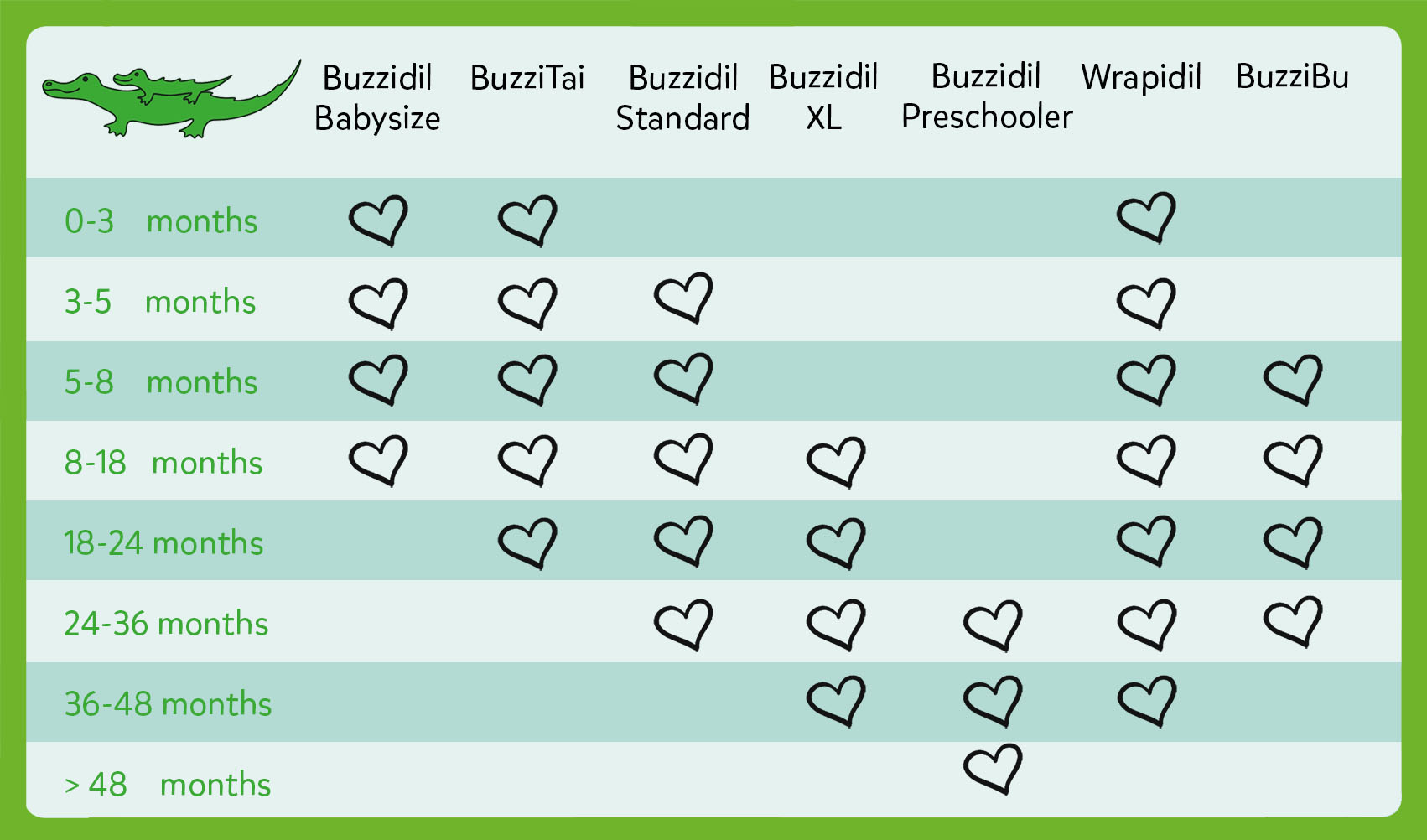 Baby Carrier guide -  size guide reflecting baby's age